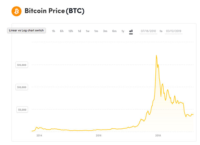 Prix du Bitcoin entre 2014 et 2019