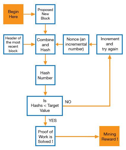 quel est le moyen le plus simple dinvestir dans le bitcoin