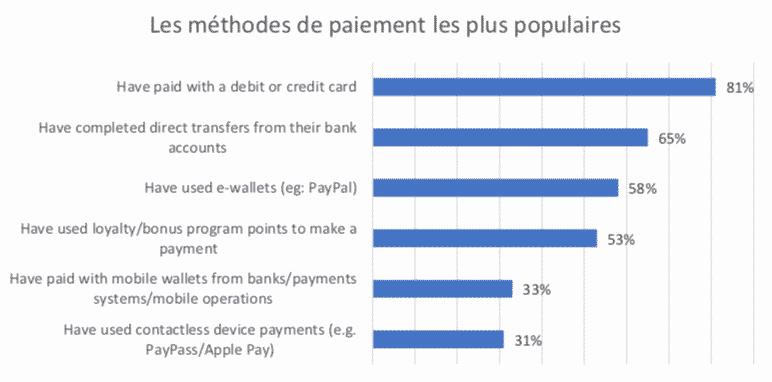 Les méthodes de paiement les plus populaires