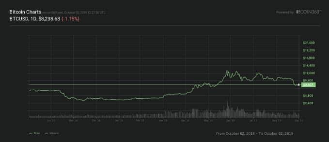 Le prix du Bitcoin (BTC) atteindra 1 Millions $ en 2020