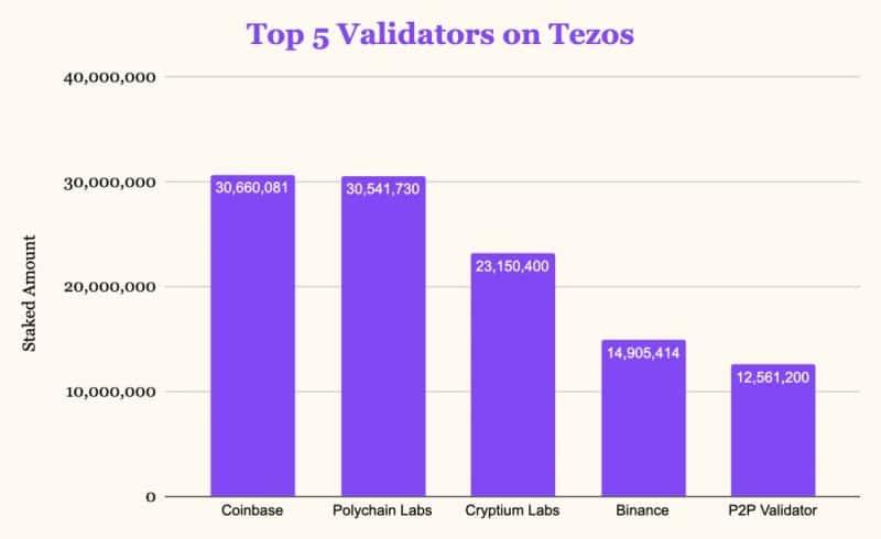 Coinbase devient premier validateur de Tezos