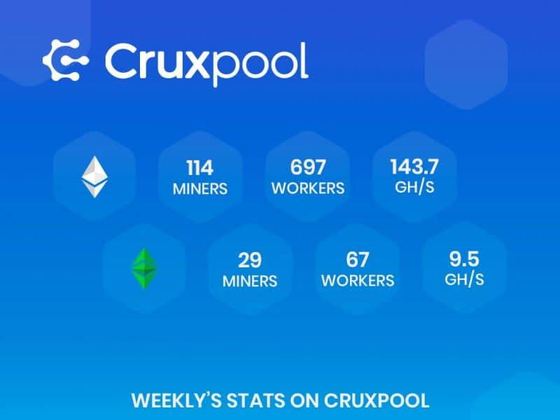 Cruxpool; French mining pool, completes 475,000 euros in funding