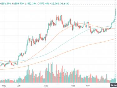 Cours de l'or/USD