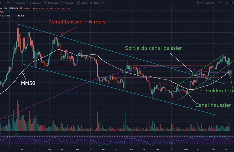 Ananyse Bitcoin - Extraction par le haut du canal