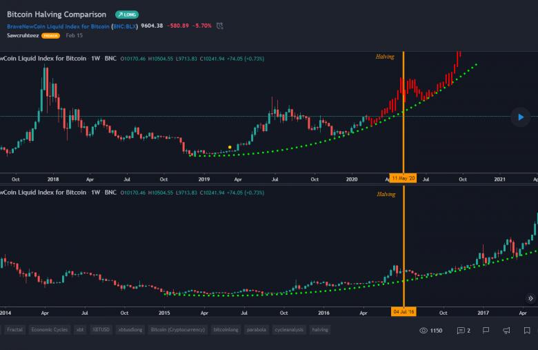 Le Halving de Bitcoin en approche