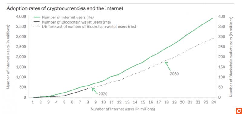 L'adoption crypto à venir sera aussi robuste que celle d'Internet