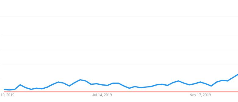 """Bitcoin Coronavirus"" dépasse désormais ""Bitcoin Halving"" sur Google"