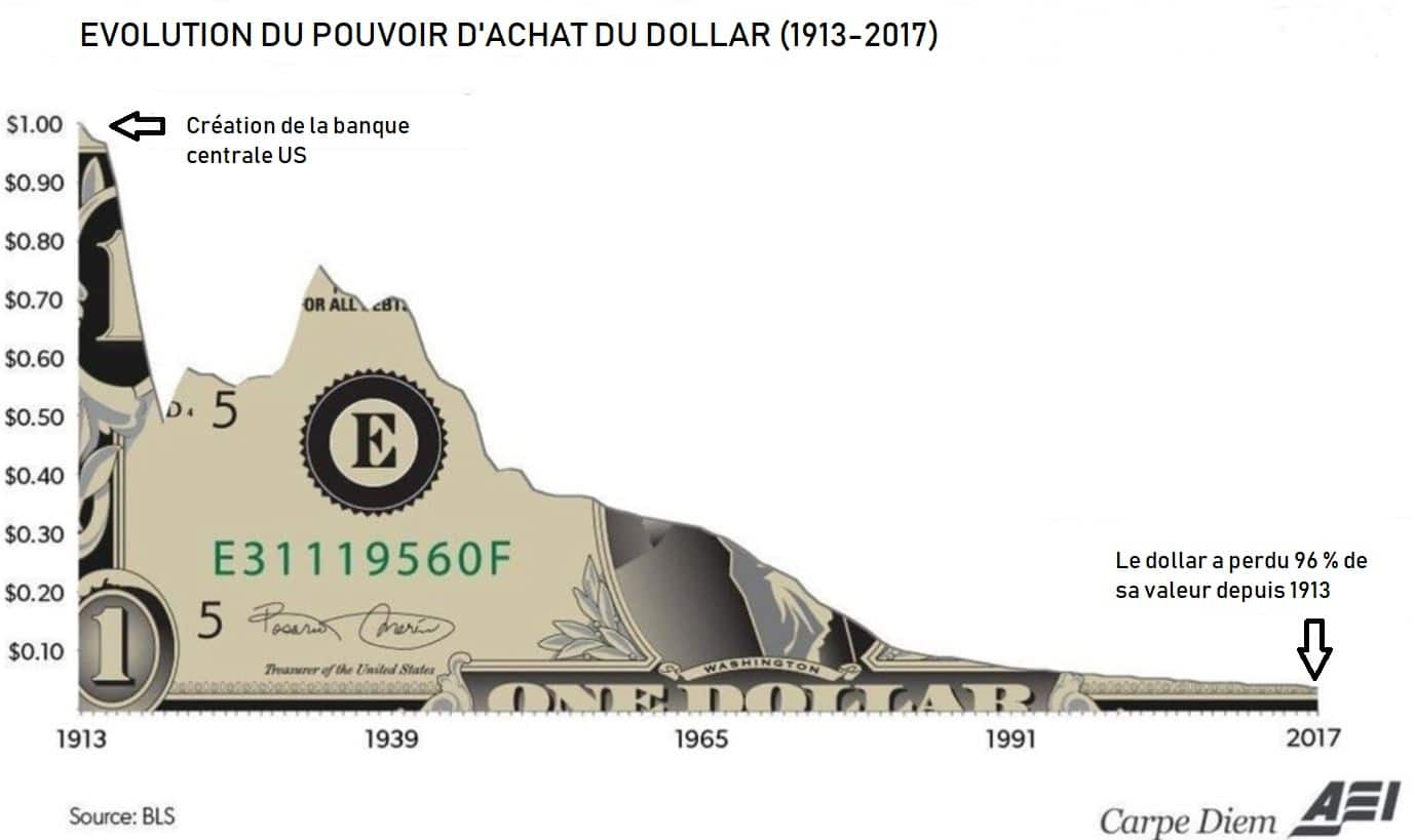 The dollar lost 95% of its purchasing power in a hundred years