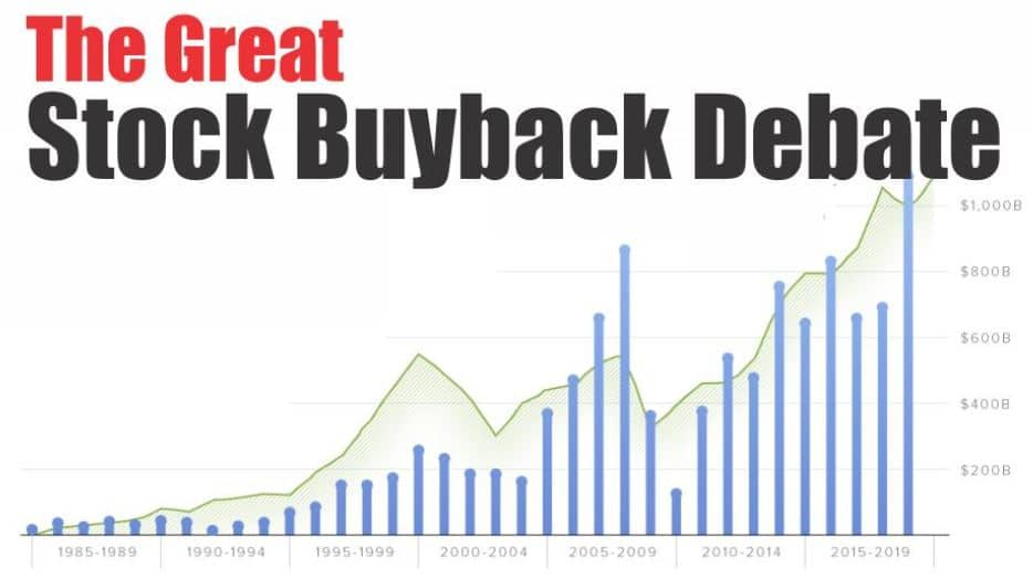 Multinationals buy back their own stocks with debt