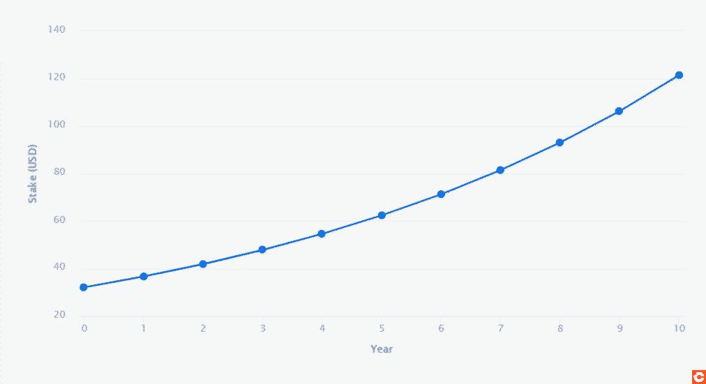 Simulation de rentabilité sur le stacking d'ETH sur 10 ans
