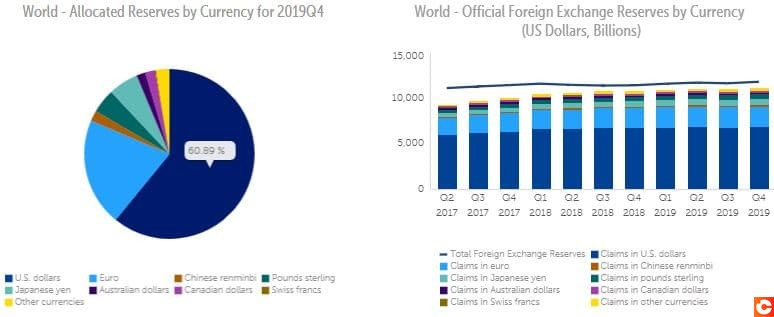 Composition des monnaies de reserves des banques centrales