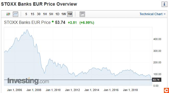Valeur boursiere des banques de la zone euro