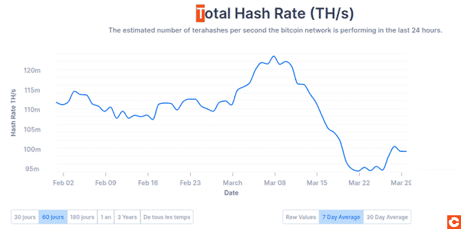 Fall of the hashrate at the time of the Bitcoin crash