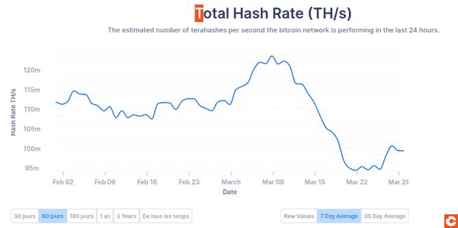 Chute du hashrate au moment du krach de Bitcoin