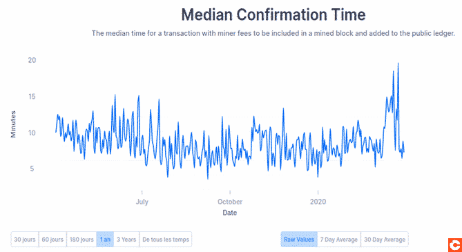Average confirmation time increased during Bitcoin crash