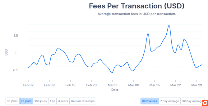 Increase in transaction costs in the context of the Bitcoin crash of April 2020