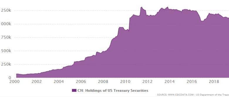 La Chine detient ses dollars sous forme de dette US