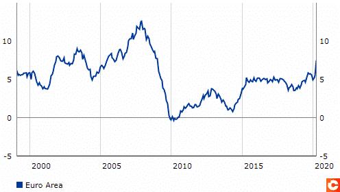 Evolution de la masse monetaire M3 dans la Zone euro