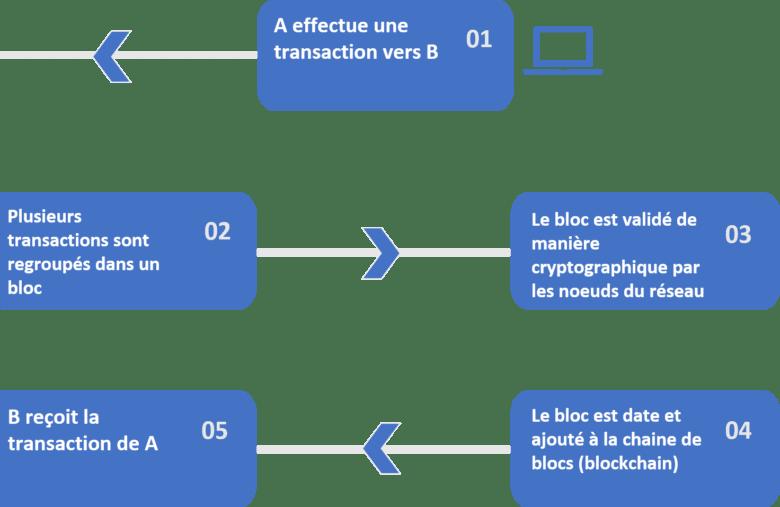 Schéma explicatif des 5 étapes nécessaires à la réalisation d'une transaction sur la blockchain.