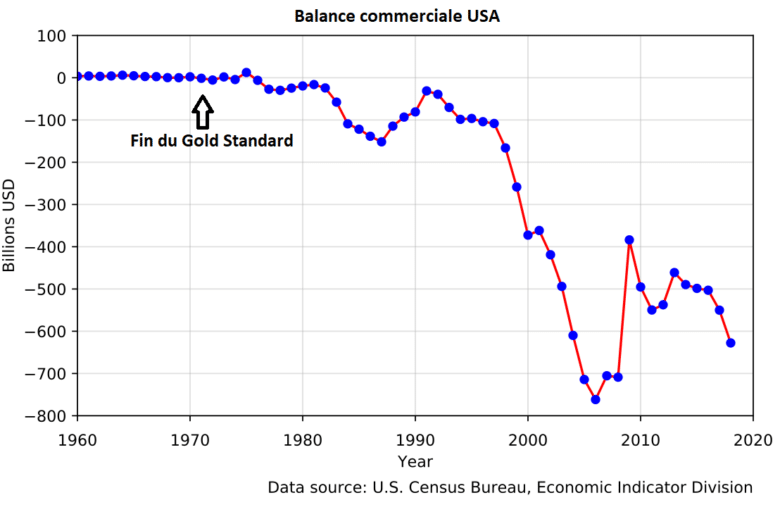 Balance commerciale US 1960 - 2020
