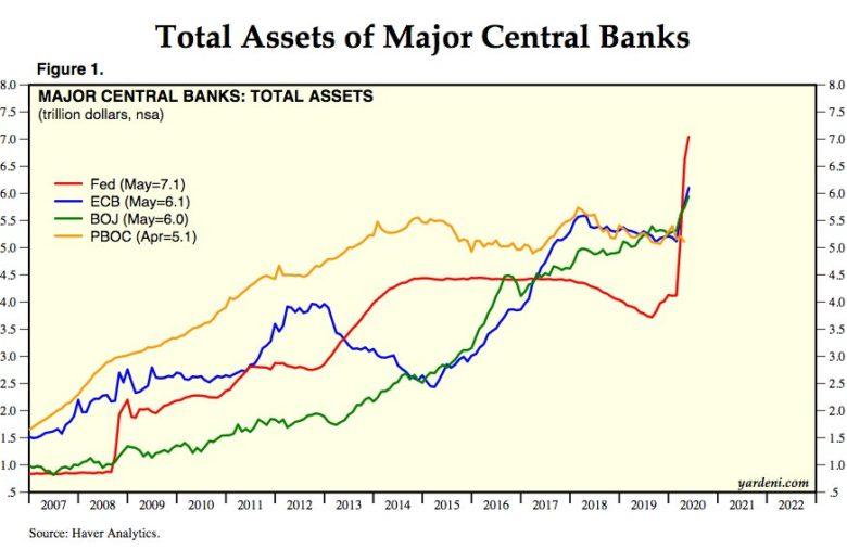 Bilans des banques centrales fed ecb boj pboc