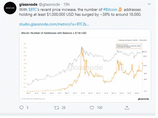 Baleines BTC 1 000 000 USD Glassnode