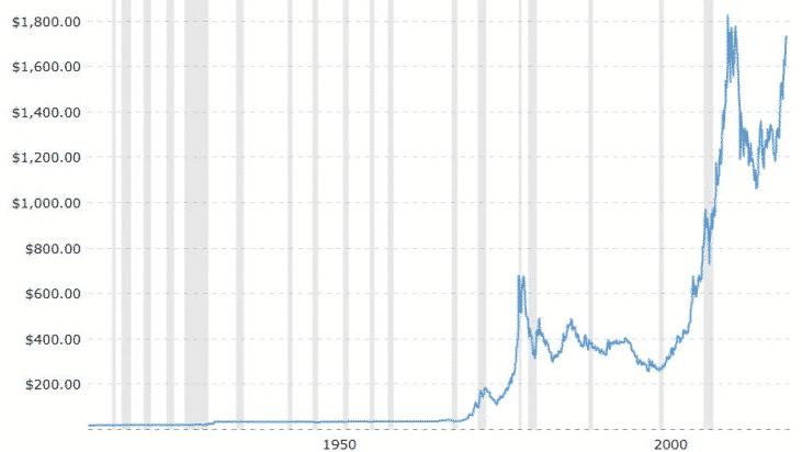 Evolution du cours de l'or depuis 1900