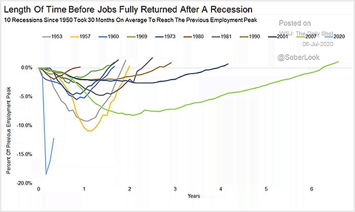 Latence du retour a l'emploi après une récession