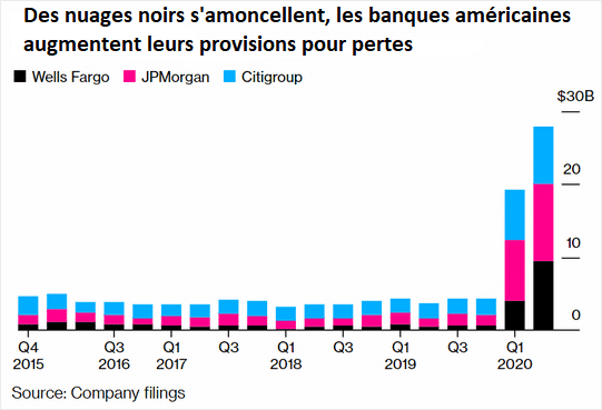 Augmentation des provisions pour dette de Wells Fargo, JPMorgan et Citigroup