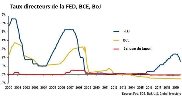 taux directeurs FED BCE BOJ