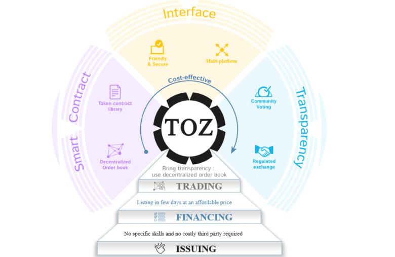 L'architecture derrière le token TOZ de Tozex