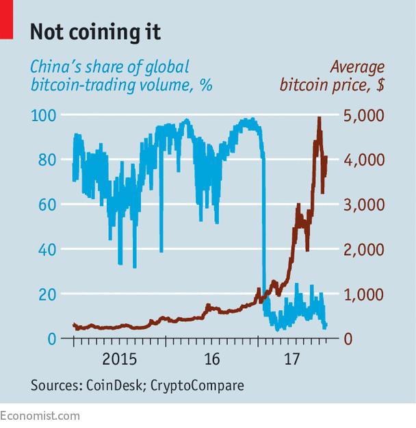 Part du yuan dans e trading de Bitcoin
