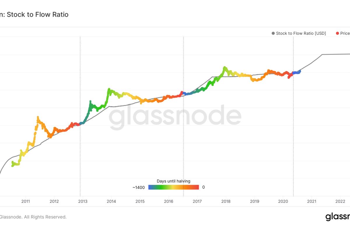 Bitcoin BTC Stock to Flow 100 000 USD PlanB