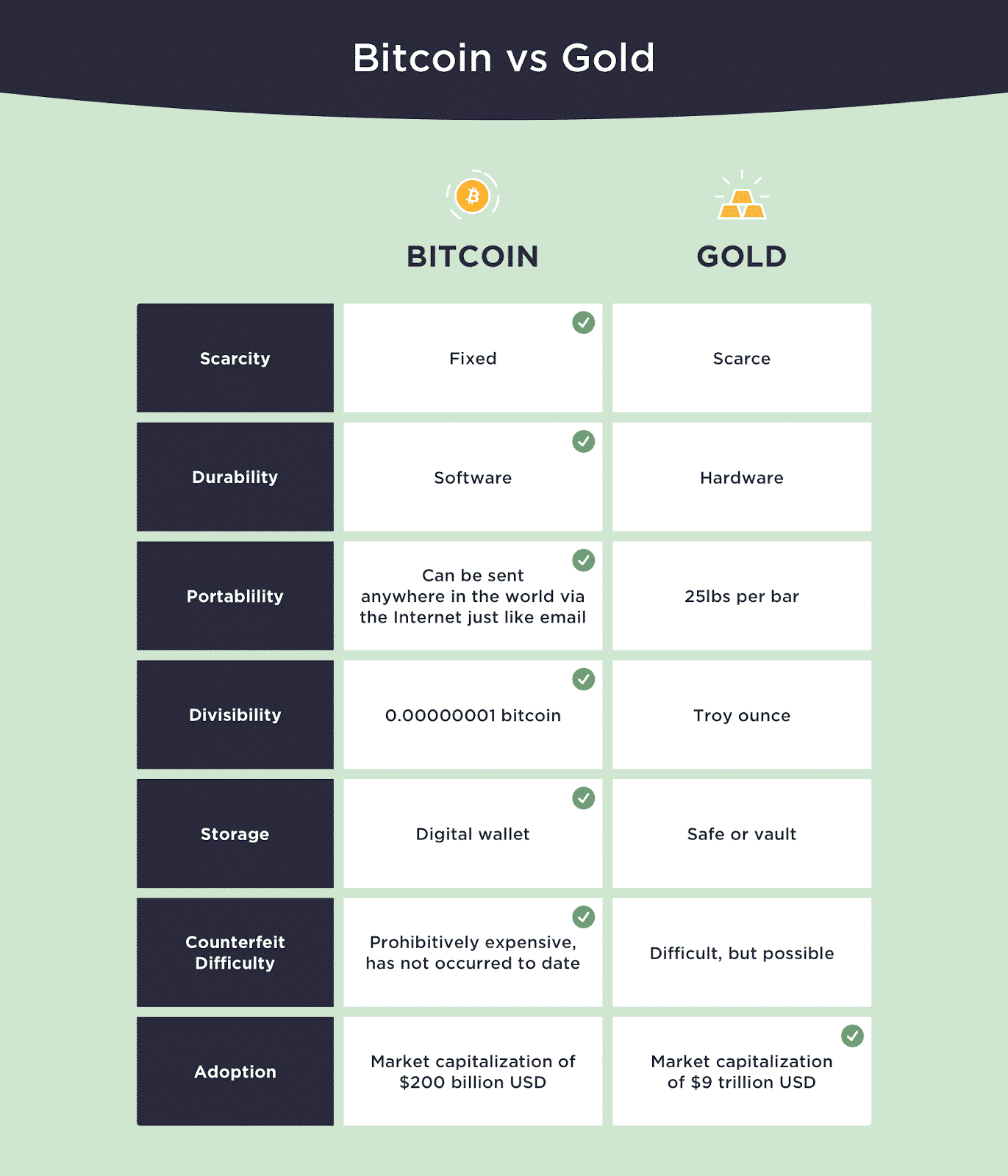 Bitcoin BTC vs Or valeur refuge