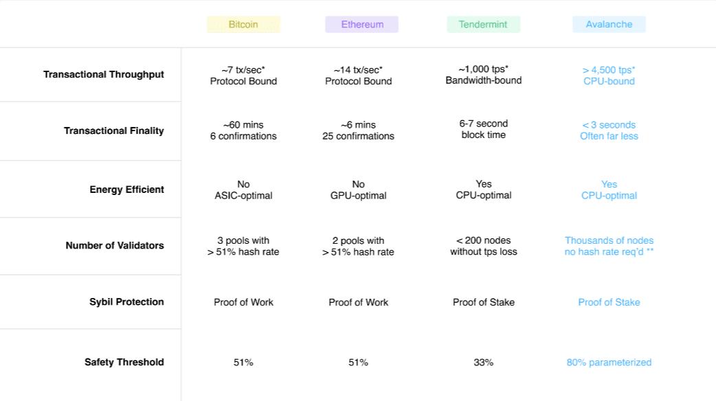 Performance AVAX rapportées à Ethereum ou Bitcoin