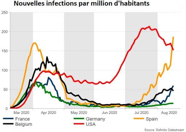 Nouvelles infections par million d'habitants USA, Allemagne, Espagne, Belgique, France,
