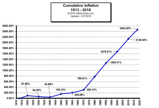 Inflation USA
