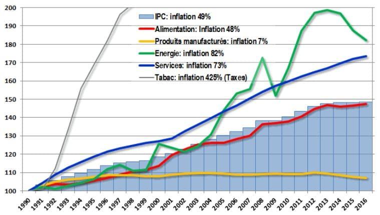 Inflation cumulée en France