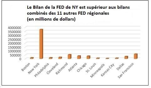 Bilan des 12 FED régionales du FED system