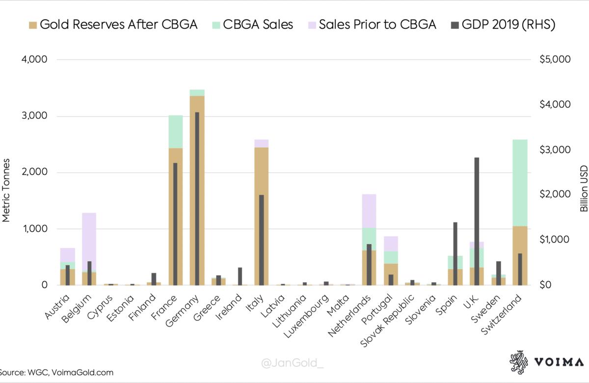 Stocks d'or par pays