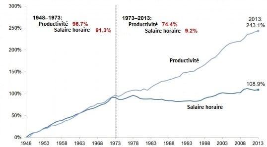salaires réels vs productivité USA