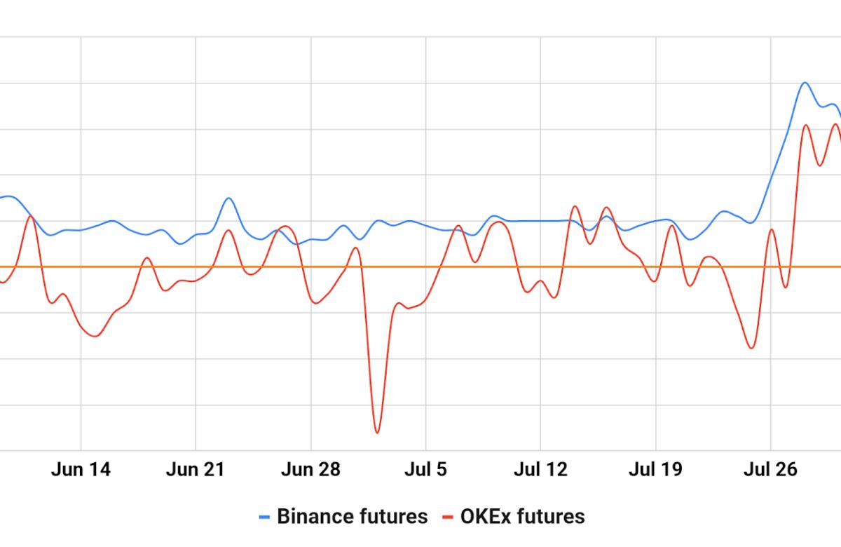 Variation du Bitcoin selon les jours