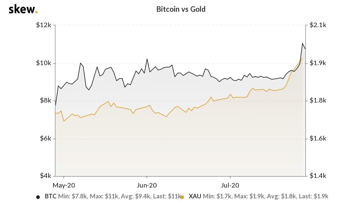 Graphique illustrant Bitcoin contre l'Or