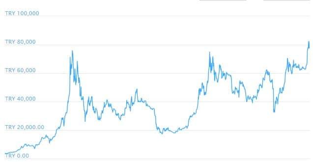taux de change Bitcoin et Lire turque