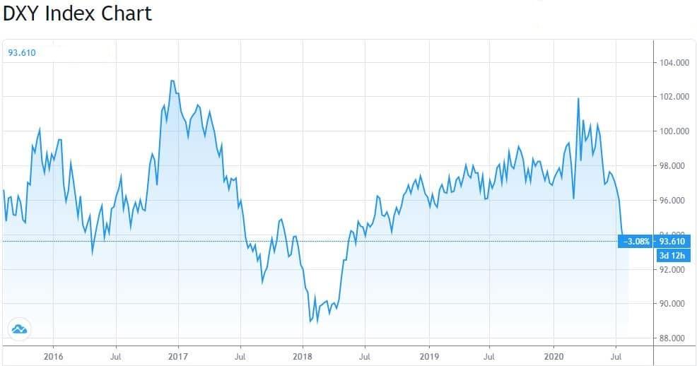 Dollar Index en baisse depuis le mois de mars