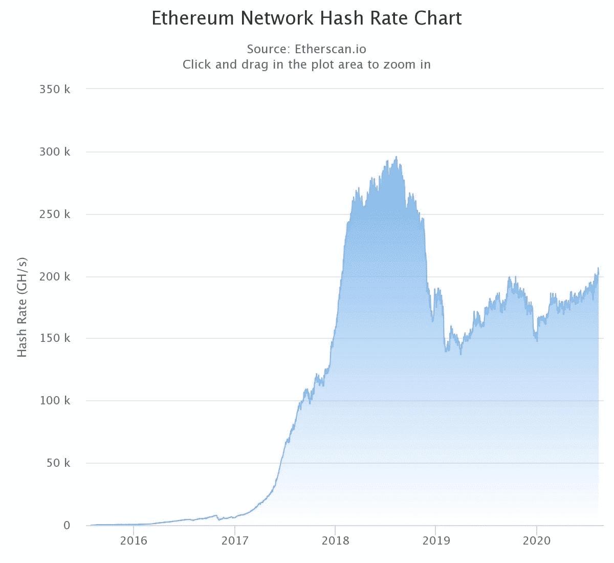 Ethereum ETH explosion hashrate