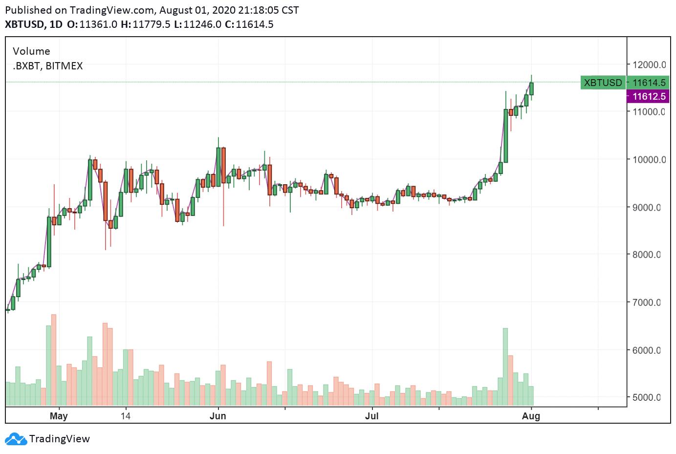 fluctuations prix Bitcoin BTC bullish hausse