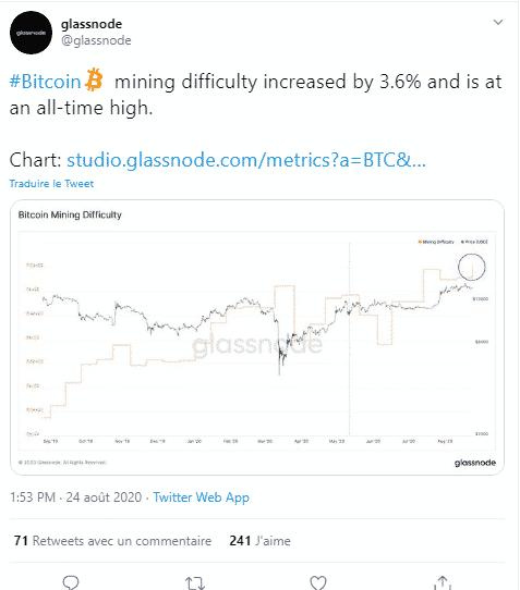 Bitcoin BTC augmentation 9% hashrate halving