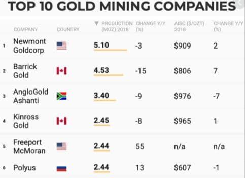 Top 6 des compagnies d'extraction minières Warren buffet Barrick Gold