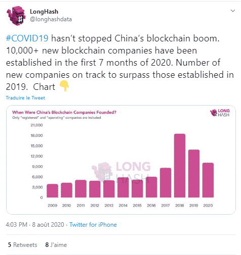 10 000 sociétés blockchain Chine